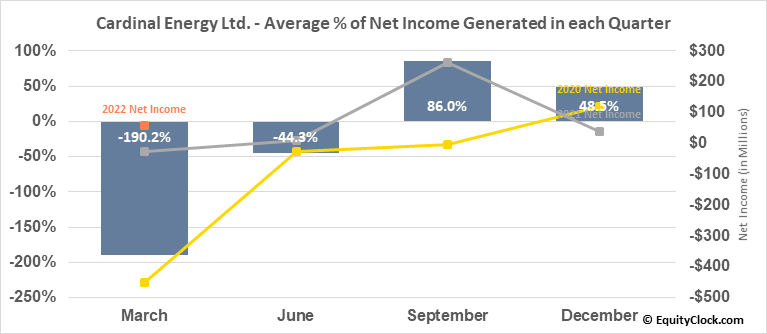 Cardinal Energy Ltd. (TSE:CJ.TO) Net Income Seasonality