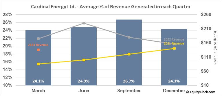 Cardinal Energy Ltd. (TSE:CJ.TO) Revenue Seasonality