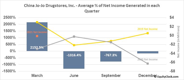 China Jo-Jo Drugstores, Inc. (NASD:CJJD) Net Income Seasonality