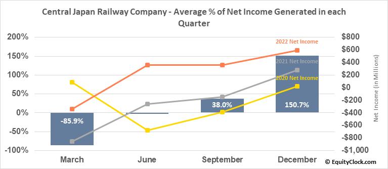 Central Japan Railway Company (OTCMKT:CJPRY) Net Income Seasonality
