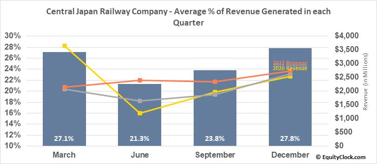 Central Japan Railway Company (OTCMKT:CJPRY) Revenue Seasonality