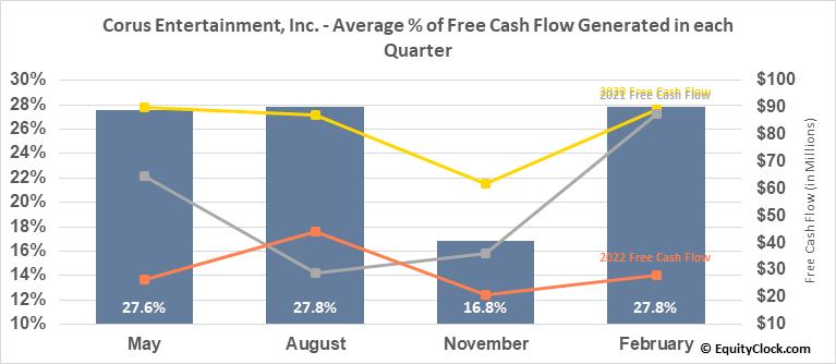Corus Entertainment, Inc. (TSE:CJR/B.TO) Free Cash Flow Seasonality