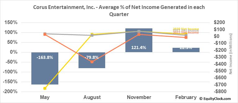 Corus Entertainment, Inc. (TSE:CJR/B.TO) Net Income Seasonality