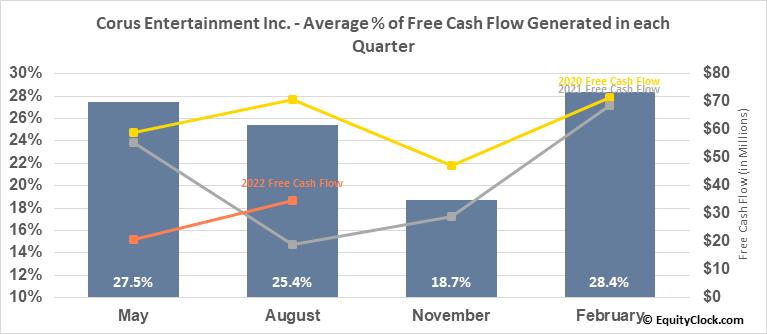 Corus Entertainment Inc. (OTCMKT:CJREF) Free Cash Flow Seasonality