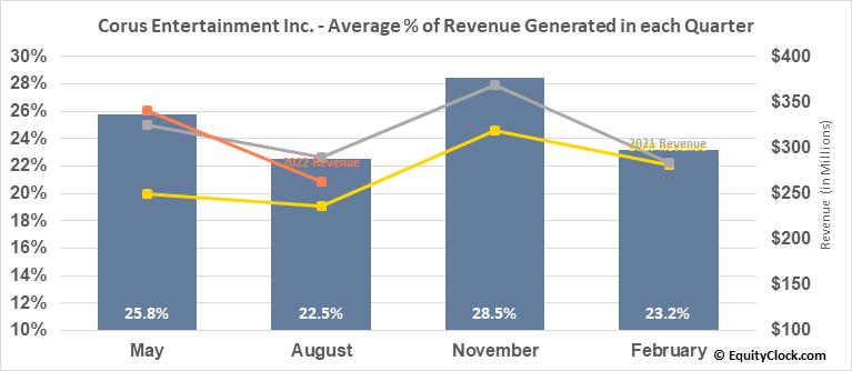 Corus Entertainment Inc. (OTCMKT:CJREF) Revenue Seasonality