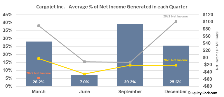 Cargojet Inc. (TSE:CJT.TO) Net Income Seasonality