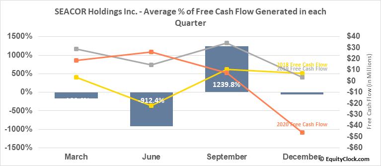 SEACOR Holdings Inc. (NYSE:CKH) Free Cash Flow Seasonality