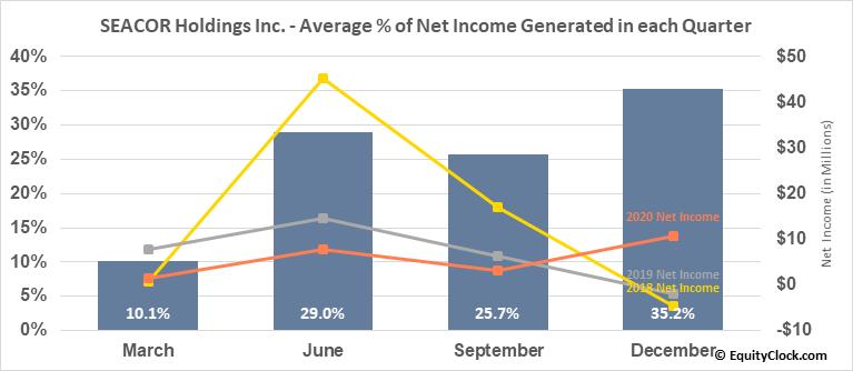 SEACOR Holdings Inc. (NYSE:CKH) Net Income Seasonality