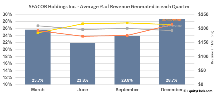 SEACOR Holdings Inc. (NYSE:CKH) Revenue Seasonality