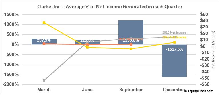 Clarke, Inc. (TSE:CKI.TO) Net Income Seasonality
