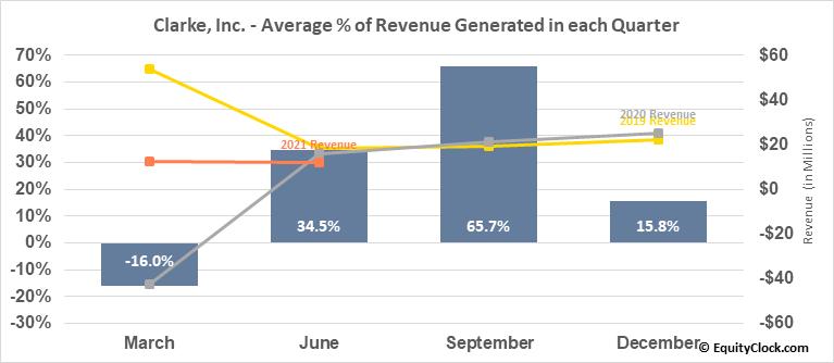 Clarke, Inc. (TSE:CKI.TO) Revenue Seasonality
