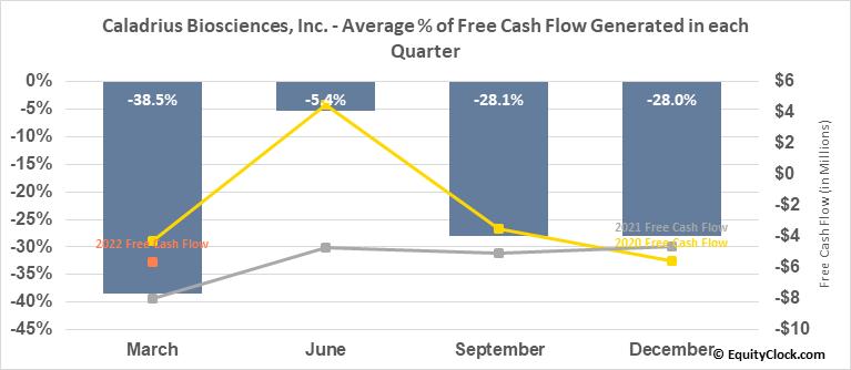 Caladrius Biosciences, Inc. (NASD:CLBS) Free Cash Flow Seasonality
