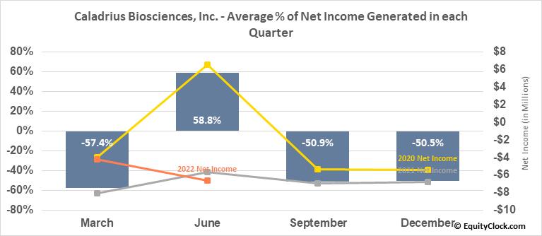 Caladrius Biosciences, Inc. (NASD:CLBS) Net Income Seasonality