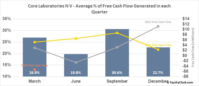 Core Laboratories N V (NYSE:CLB) Free Cash Flow Seasonality