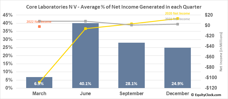 Core Laboratories N V (NYSE:CLB) Net Income Seasonality