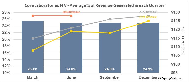 Core Laboratories N V (NYSE:CLB) Revenue Seasonality