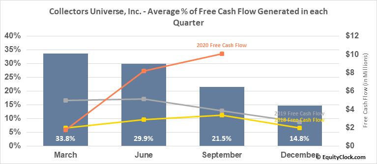 Collectors Universe, Inc. (NASD:CLCT) Free Cash Flow Seasonality