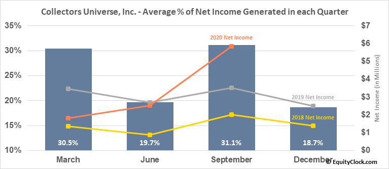 Collectors Universe, Inc. (NASD:CLCT) Net Income Seasonality