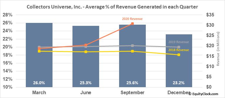Collectors Universe, Inc. (NASD:CLCT) Revenue Seasonality