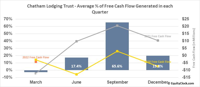 Chatham Lodging Trust (NYSE:CLDT) Free Cash Flow Seasonality