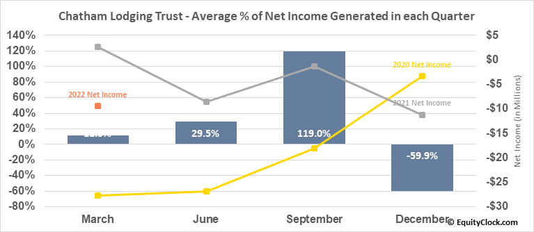 Chatham Lodging Trust (NYSE:CLDT) Net Income Seasonality
