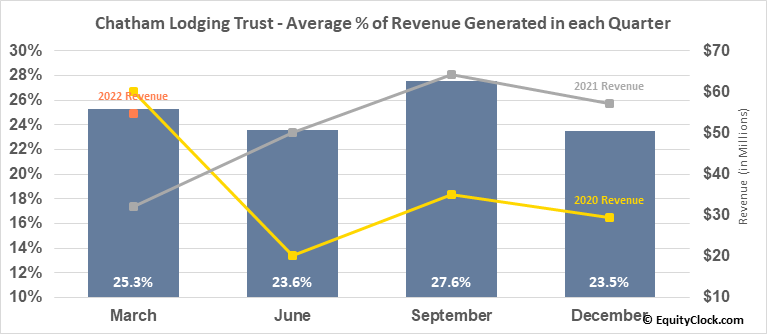 Chatham Lodging Trust (NYSE:CLDT) Revenue Seasonality