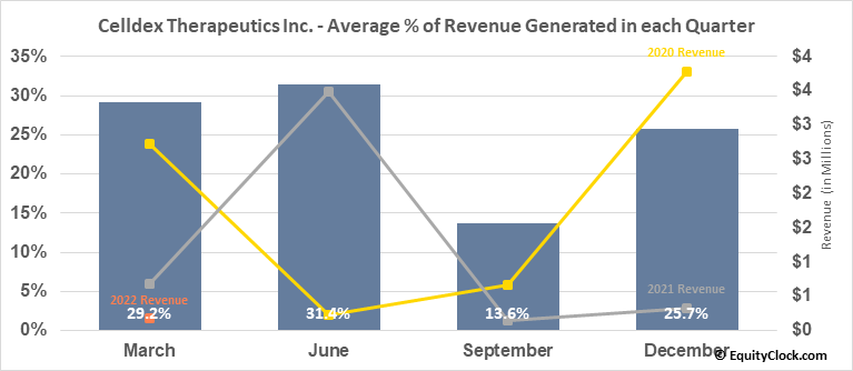 Celldex Therapeutics Inc. (NASD:CLDX) Revenue Seasonality