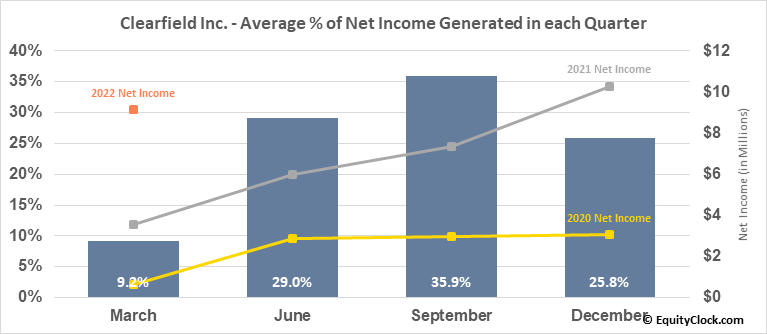 Clearfield Inc. (NASD:CLFD) Net Income Seasonality