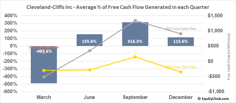 Cleveland-Cliffs Inc (NYSE:CLF) Free Cash Flow Seasonality