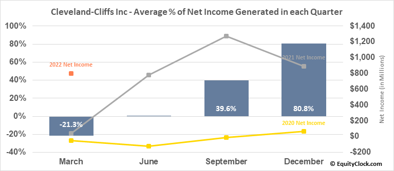 Cleveland-Cliffs Inc (NYSE:CLF) Net Income Seasonality