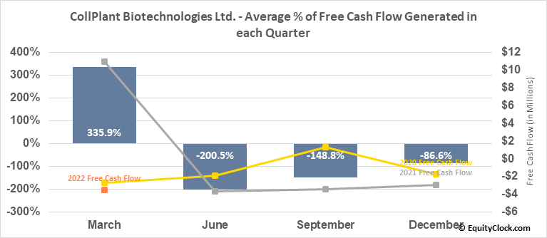 CollPlant Biotechnologies Ltd. (NASD:CLGN) Free Cash Flow Seasonality