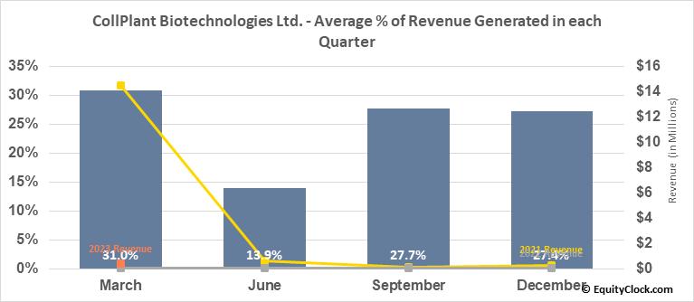 CollPlant Biotechnologies Ltd. (NASD:CLGN) Revenue Seasonality
