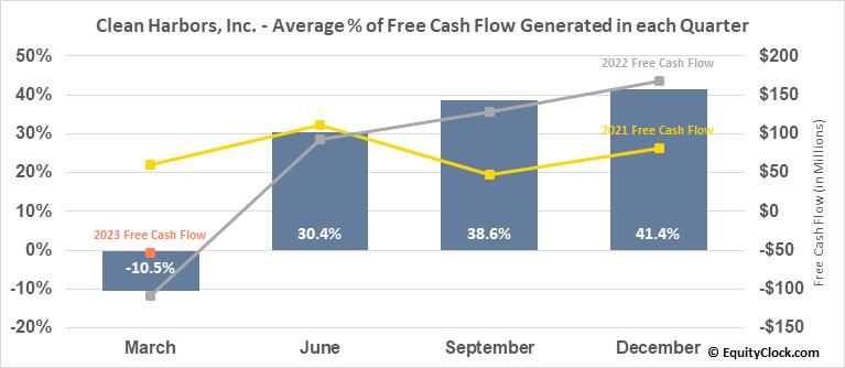 Clean Harbors, Inc. (NYSE:CLH) Free Cash Flow Seasonality
