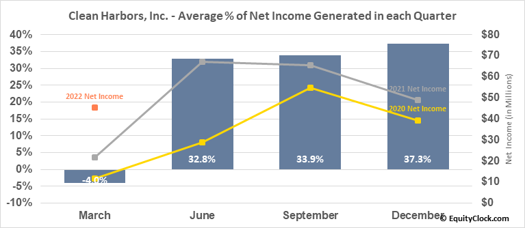 Clean Harbors, Inc. (NYSE:CLH) Net Income Seasonality
