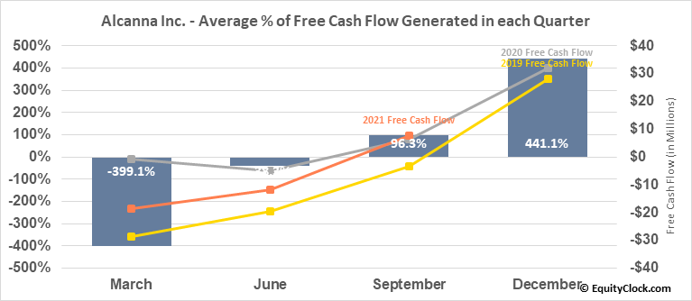 Alcanna Inc. (TSE:CLIQ.TO) Free Cash Flow Seasonality