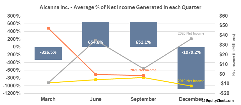 Alcanna Inc. (TSE:CLIQ.TO) Net Income Seasonality