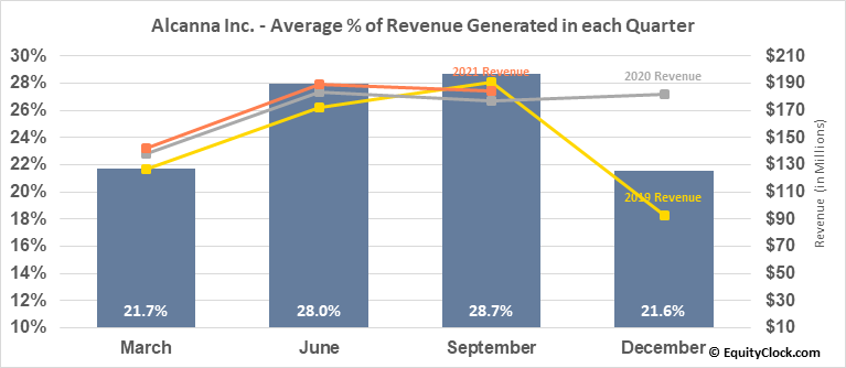 Alcanna Inc. (TSE:CLIQ.TO) Revenue Seasonality