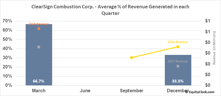 ClearSign Combustion Corp. (NASD:CLIR) Revenue Seasonality