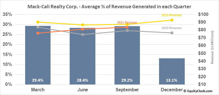 Mack-Cali Realty Corp. (NYSE:CLI) Revenue Seasonality