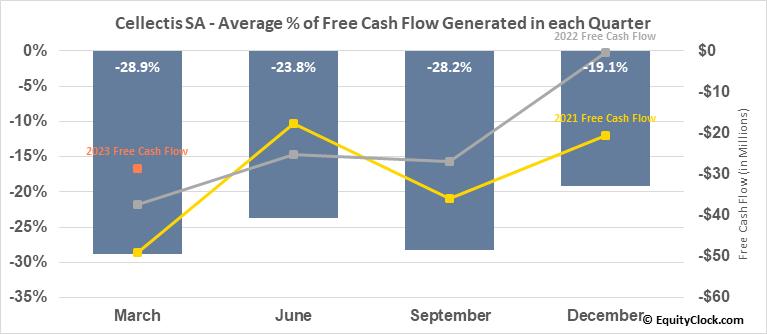 Cellectis SA (NASD:CLLS) Free Cash Flow Seasonality