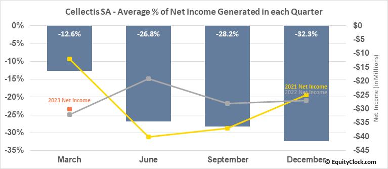 Cellectis SA (NASD:CLLS) Net Income Seasonality