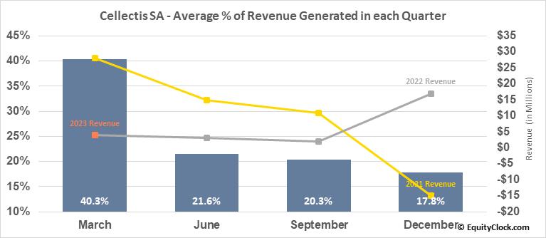 Cellectis SA (NASD:CLLS) Revenue Seasonality