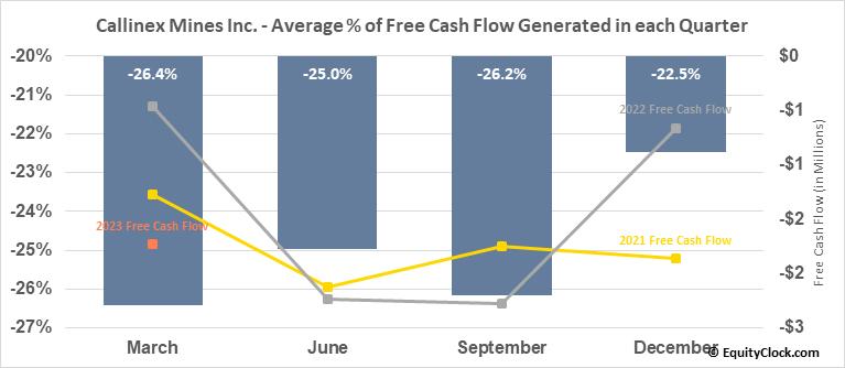 Callinex Mines Inc. (OTCMKT:CLLXF) Free Cash Flow Seasonality