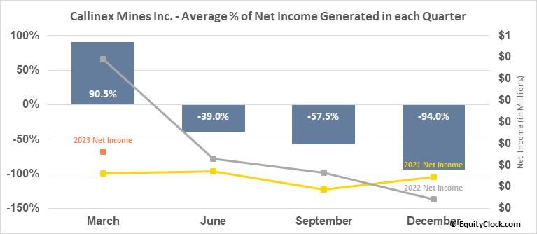 Callinex Mines Inc. (OTCMKT:CLLXF) Net Income Seasonality