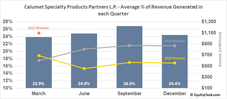 Calumet Specialty Products Partners L.P. (NASD:CLMT) Revenue Seasonality