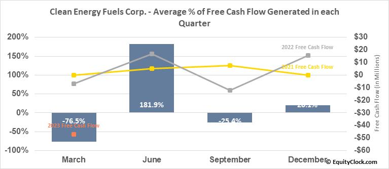 Clean Energy Fuels Corp. (NASD:CLNE) Free Cash Flow Seasonality