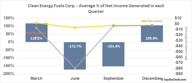 Clean Energy Fuels Corp. (NASD:CLNE) Net Income Seasonality