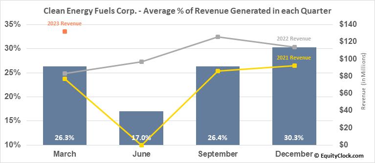 Clean Energy Fuels Corp. (NASD:CLNE) Revenue Seasonality