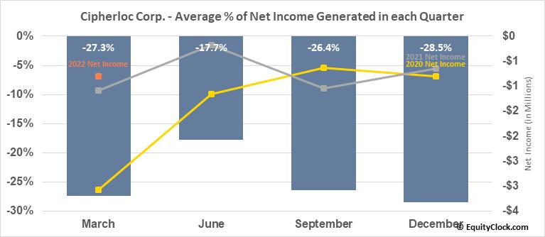 Cipherloc Corp. (OTCMKT:CLOK) Net Income Seasonality