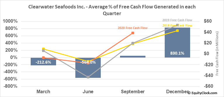 Clearwater Seafoods Inc. (TSE:CLR.TO) Free Cash Flow Seasonality